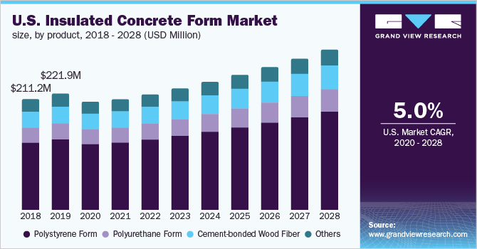 U.S. Insulated Concrete Form (ICF) Market