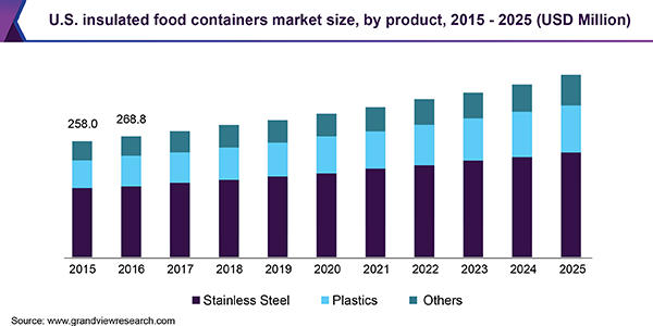U.S. insulated food containers market
