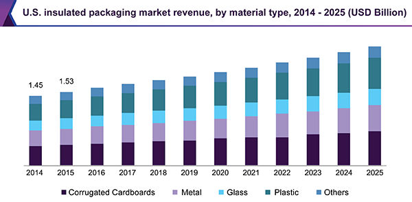 U.S. insulated packaging market