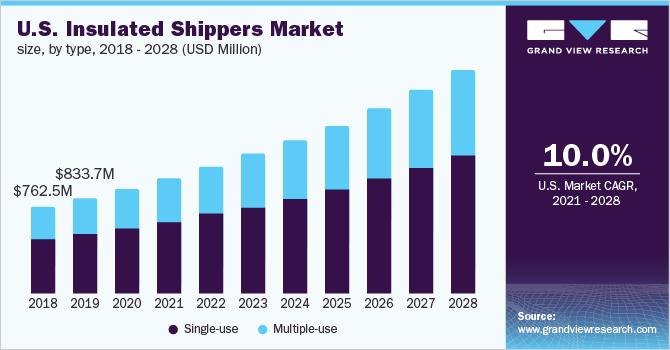 U.S. Insulated Shippers Market Size, By Material, 2014 - 2025 (USD Million)