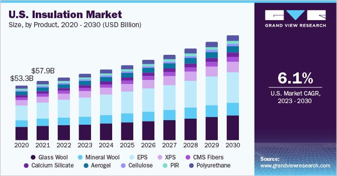 U.S. insulation market, by product, 2014 - 2025 (USD Billion)