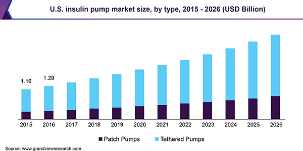 U.S. insulin pump market size, by type, 2015 - 2026 (USD Billion)
