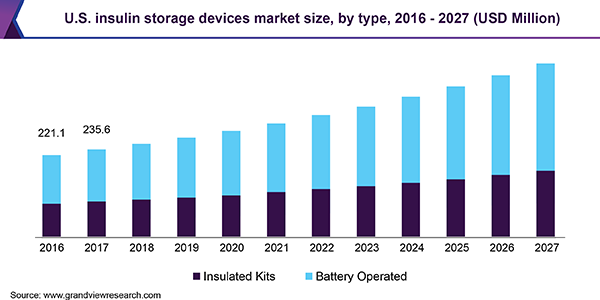 U.S. insulin storage devices market