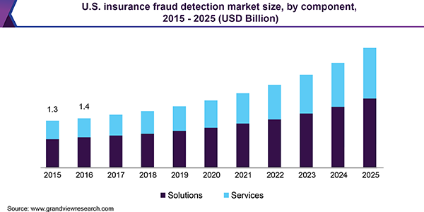 U.S. insurance fraud detection market size, by component, 2015 - 2025 (USD Billion)