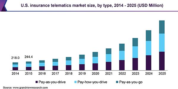 U.S. insurance telematics market size, by type, 2014 - 2025 (USD Million)