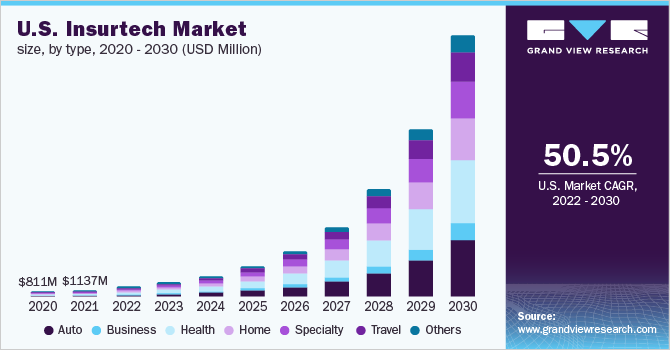 U.S. insurtech market size, by type, 2014 - 2025 (USD Million)