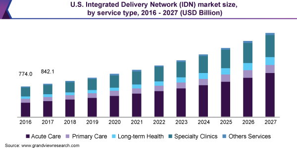 U.S. Integrated Delivery Network market size