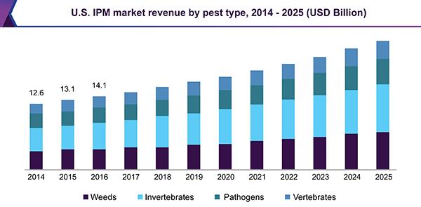 Asian pesticide company reports