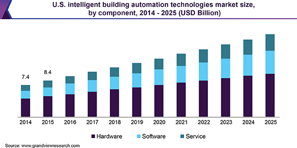 U.S. intelligent building automation technologies market size, by component, 2014 - 2025 (USD Billion)