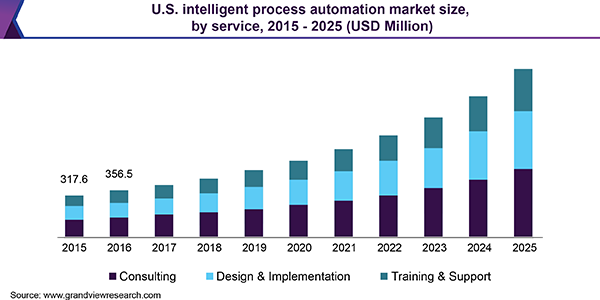 U.S. intelligent process automation market size, by service, 2015 - 2025 (USD Million)