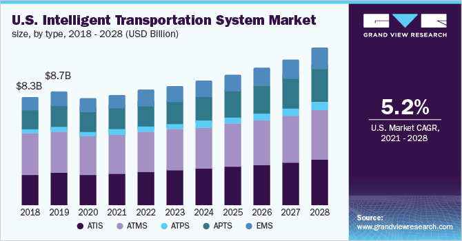 U.S. Intelligent Transportation System market size