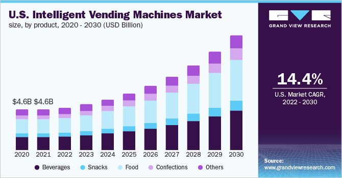 U.S. intelligent vending machines market