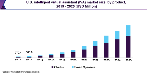 U.S. intelligent virtual assistant (IVA) Market