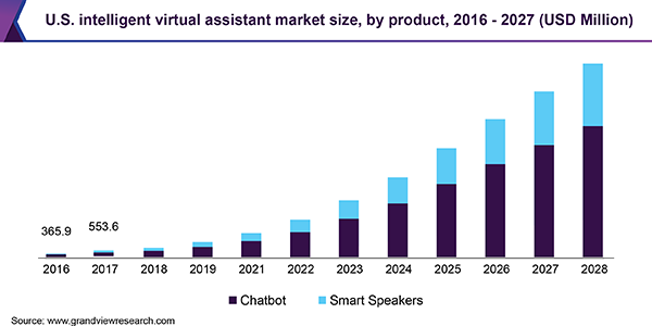 U.S. intelligent virtual assistant market size, by product, 2016 - 2027 (USD Million)