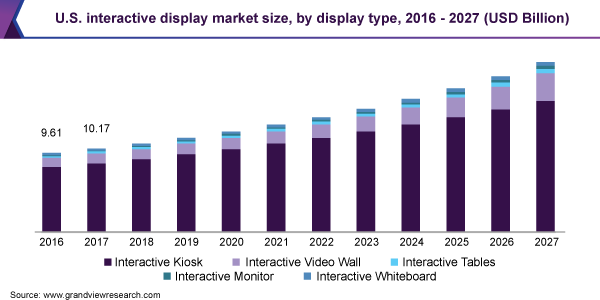 U.S. interactive display market size, by display type, 2016 - 2027 (USD Billion)