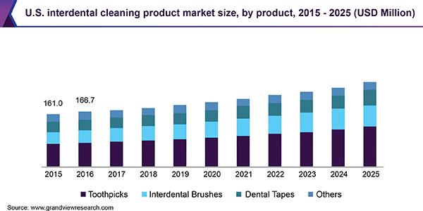 U.S. interdental cleaning products market