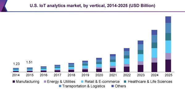 U.S. internet of things (IoT) analytics market