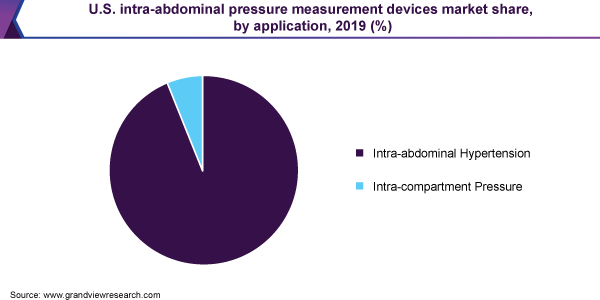 U.S. intra-abdominal pressure measurement devices market share, by application, 2019 (%)