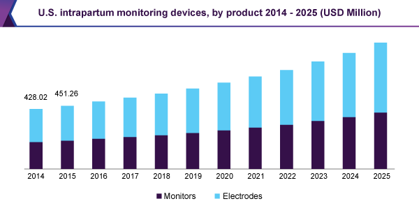 U.S. intrapartum monitoring devices market