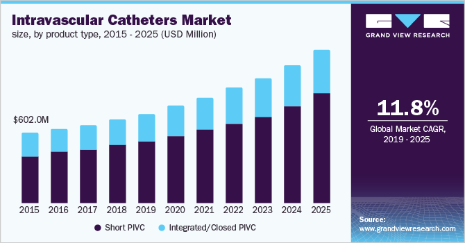 U.S. intravascular catheters market, by product type, 2014 - 2025 (USD Million)