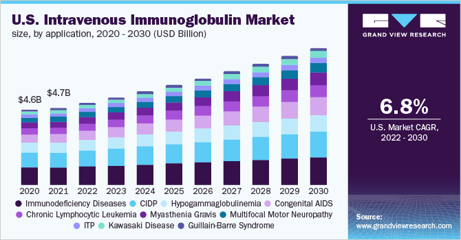 U.S. intravenous immunoglobulin market by application, 2012 - 2022 (USD Billion)