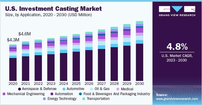 U.S. investment casting market