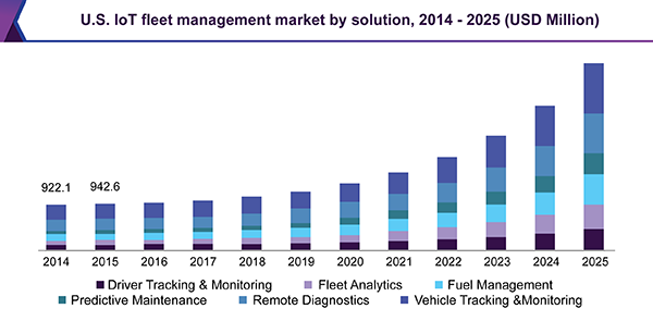 U.S. IoT fleet management market