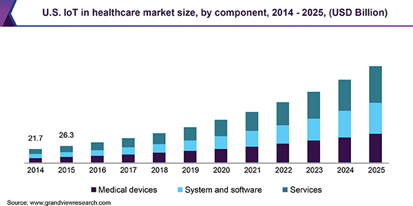 U.S. IoT in healthcare market