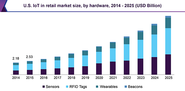 U.S. IoT in retail market size, by hardware, 2014 - 2025 (USD Billion)