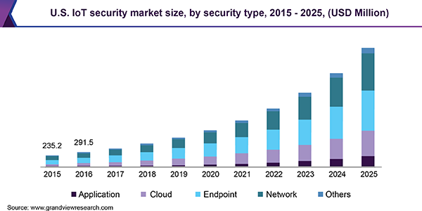 U.S. IoT security market size, by security type, 2015 - 2025 (USD Million)