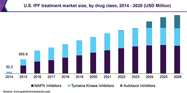 U.S. IPF treatment market