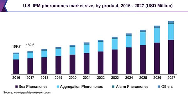 U.S. IPM pheromones market