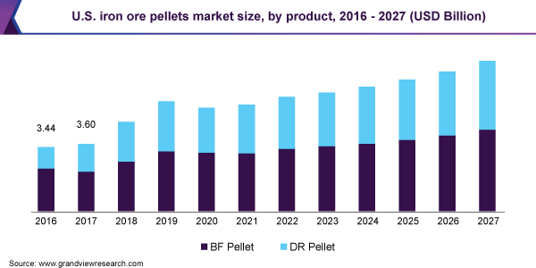 Global Iron Ore Pellets Market Size Report 2020 2027