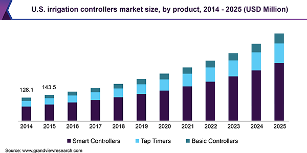 U.S. irrigation controllers market size, by product, 2014 - 2025 (USD Million)
