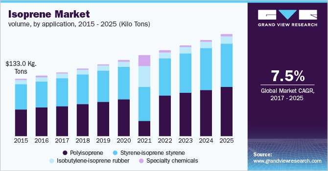U.S. isoprene market volume by product, 2014 - 2025 (Kilo tons)