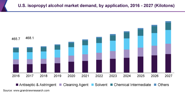 Isopropyl Alcohol Market
