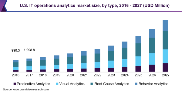 U.S. IT operations analytics market size, by type, 2016 - 2027 (USD Million)