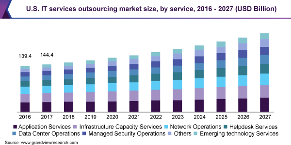 U.S. IT services outsourcing market size