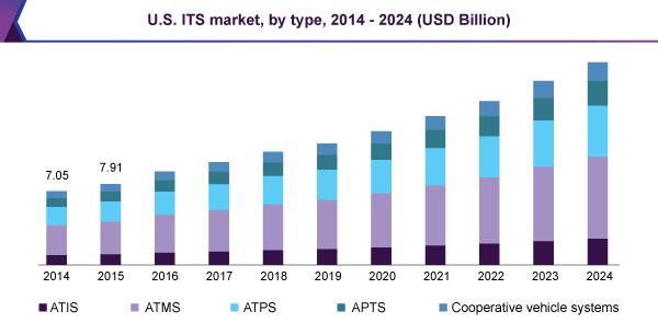 U.S. ITS market, by type, 2014 – 2024 (USD Billion)