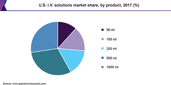 U.S. I.V. solutions market share, by product, 2017(%)