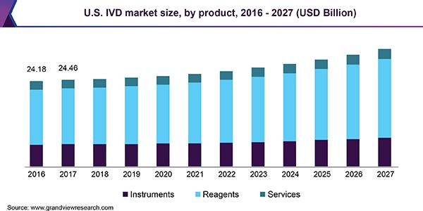 U.S. IVD market size, by product, 2013 - 2022 (USD Billion)