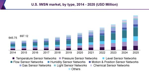 U.S. IWSN market, by type, 2014 - 2025 (USD Million)