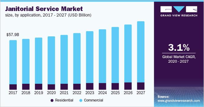 U.S. janitorial service market size