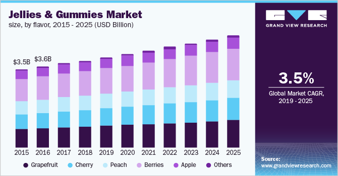 U.S. jellies & gummies market size, by flavor, 2015 - 2025 (USD Billion)