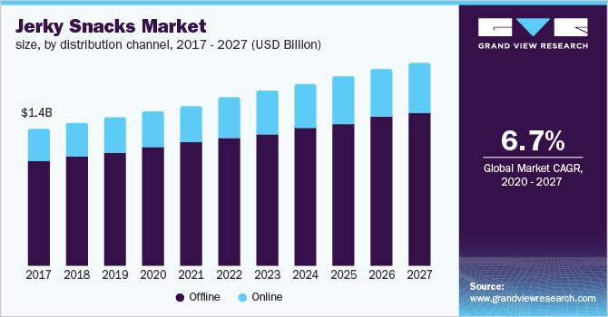 U.S. jerky snacks market size