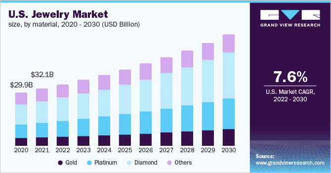 U.S. jewelry market size, by material type, 2015 - 2025 (USD Billion)