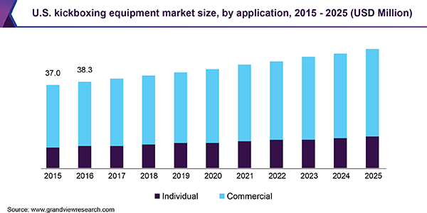 U.S. kickboxing equipment market size, by application, 2015 - 2025 (USD Million)