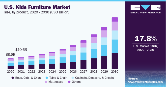 U.S. kids furniture Market