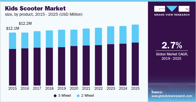 U.S. kids scooter market size, by product, 2015 - 2025 (USD Million)