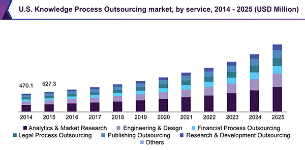 U.S. Knowledge Process Outsourcing market